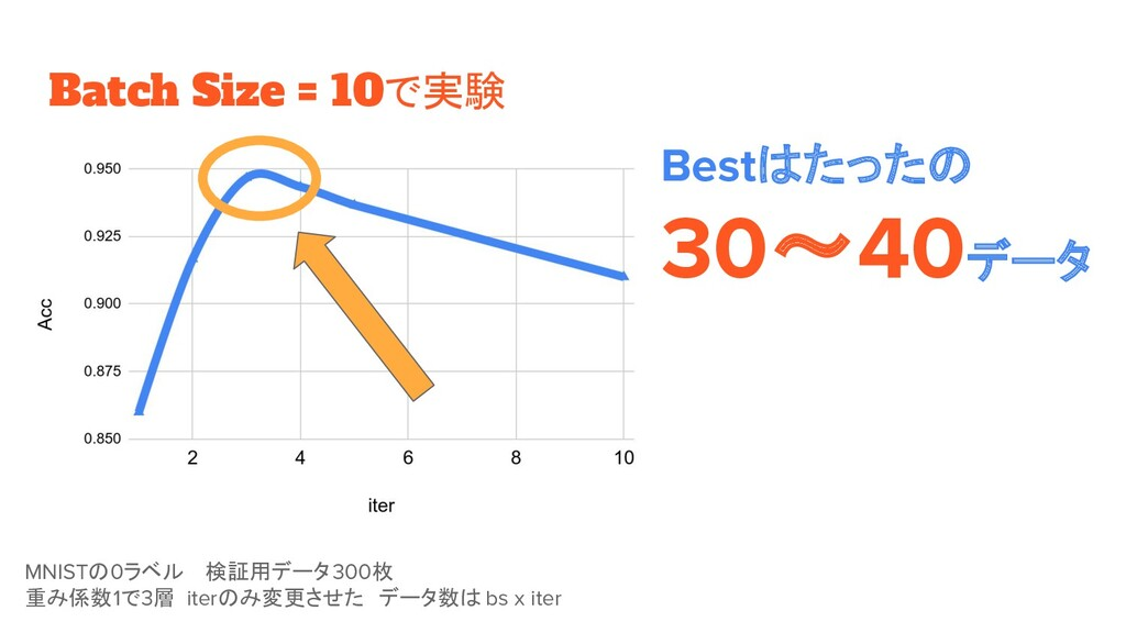 Batch Size = 10で実験 MNISTの0ラベル  検証用データ300枚 重み係数1...