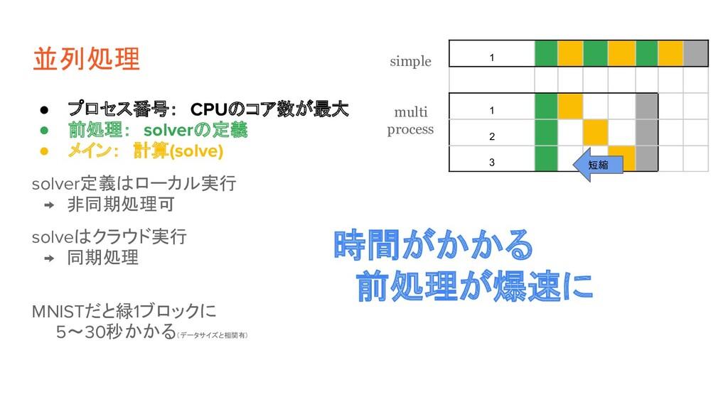 並列処理 ● プロセス番号: CPUのコア数が最大 ● 前処理: solverの定義 ● メイ...