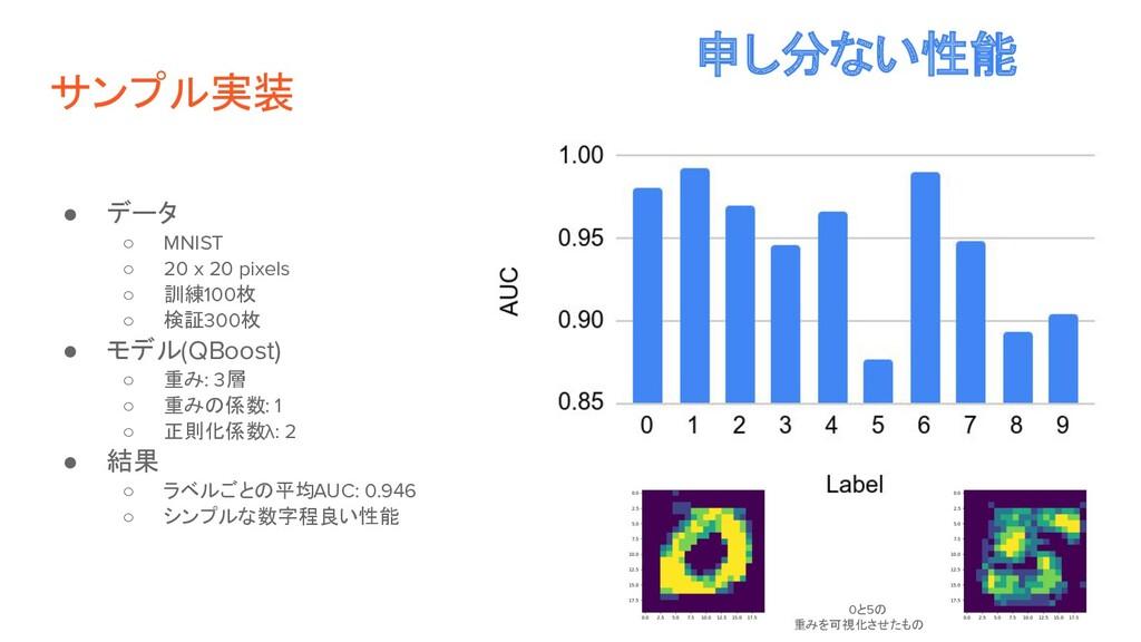サンプル実装 ● データ ○ MNIST ○ 20 x 20 pixels ○ 訓練100枚 ...