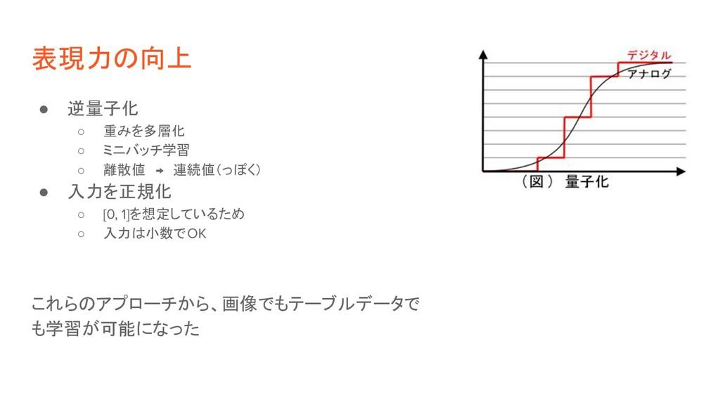 表現力の向上 ● 逆量子化 ○ 重みを多層化 ○ ミニバッチ学習 ○ 離散値 → 連続値(っぽ...