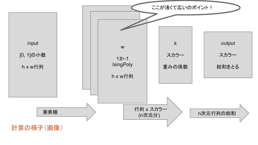 計算の様子(画像) w 1か-1 w 1か-1 w 1か-1 IsingPoly h x w行...
