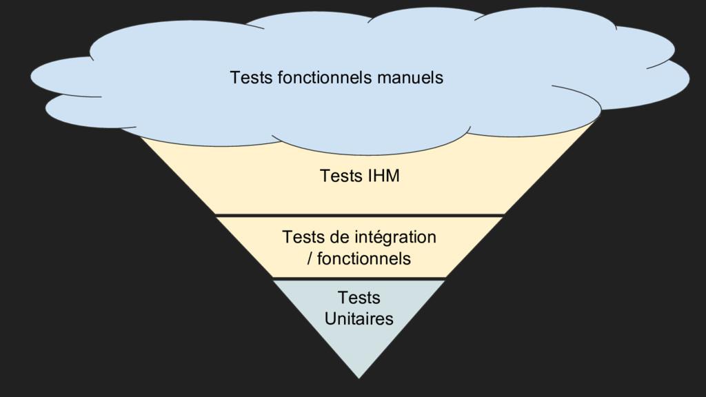 Tests Unitaires Tests de intégration / fonction...