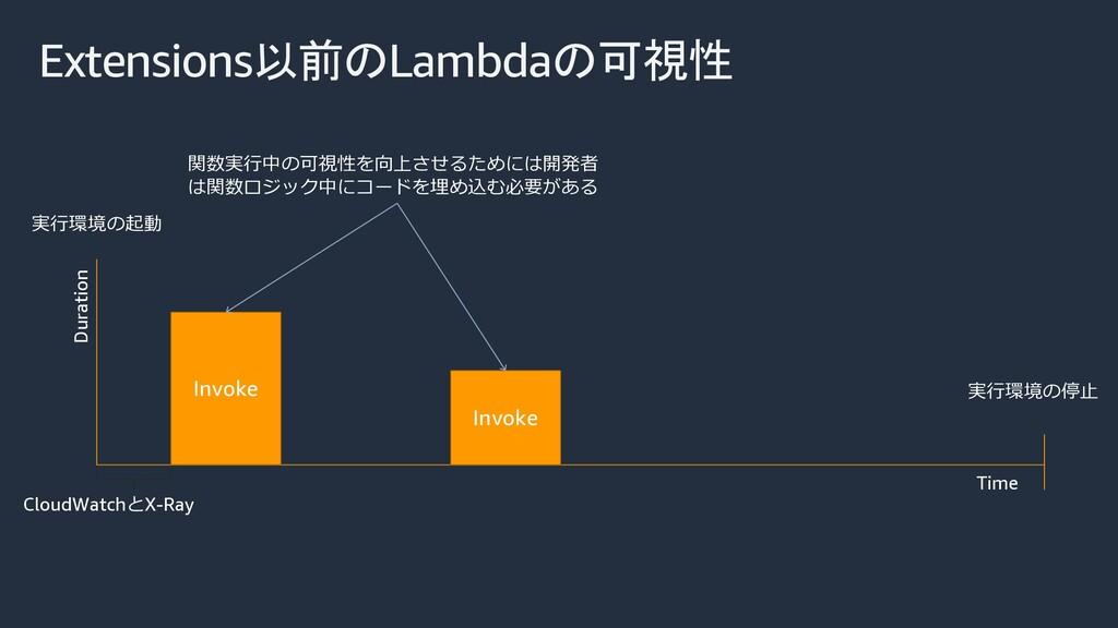 Extensions以前のLambdaの可視性 Time Duration 実⾏環境の起動 実...
