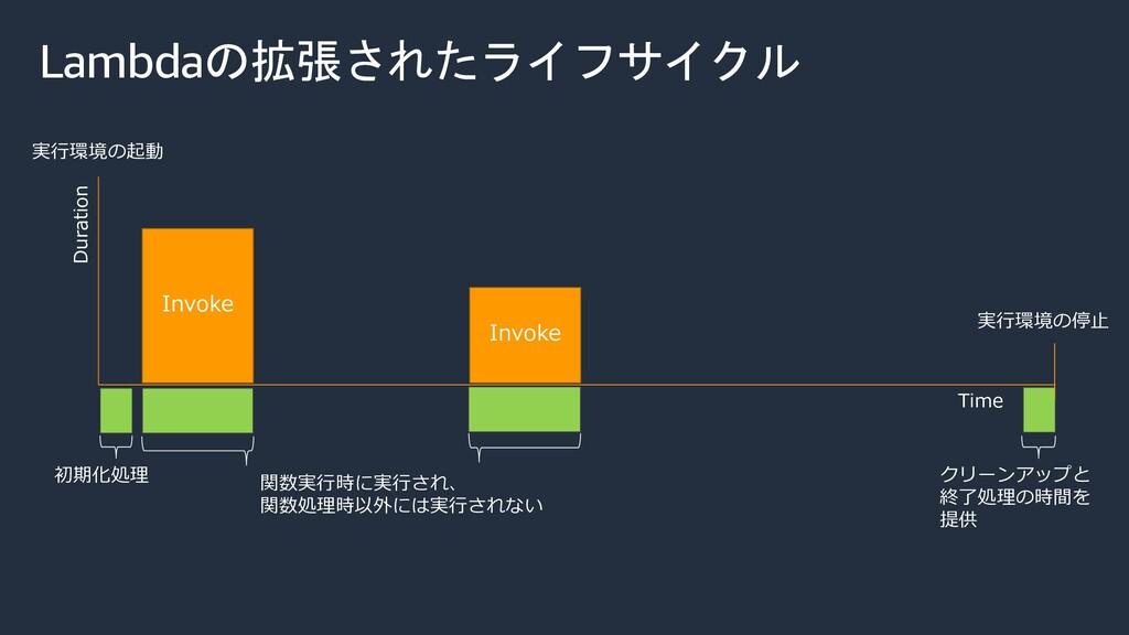 Lambdaの拡張されたライフサイクル Invoke Invoke Time Duration...