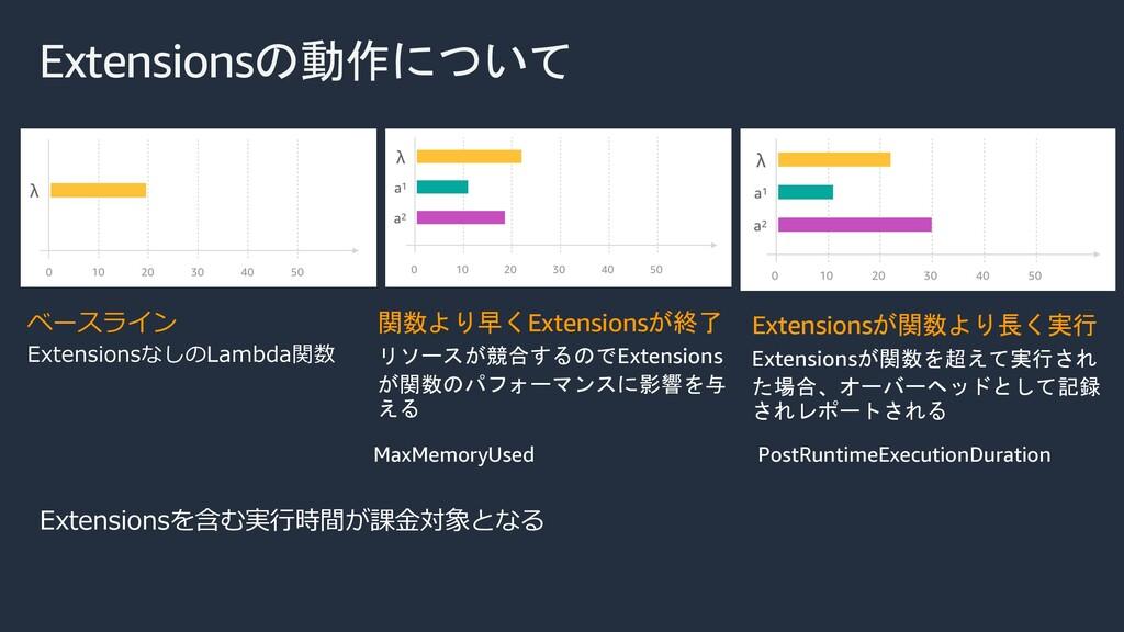 Extensionsの動作について ベースライン ExtensionsなしのLambda関数 ...