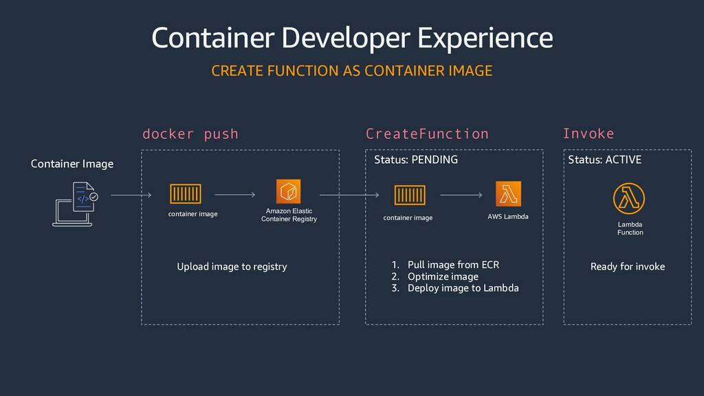 Container Developer Experience CREATE FUNCTION ...