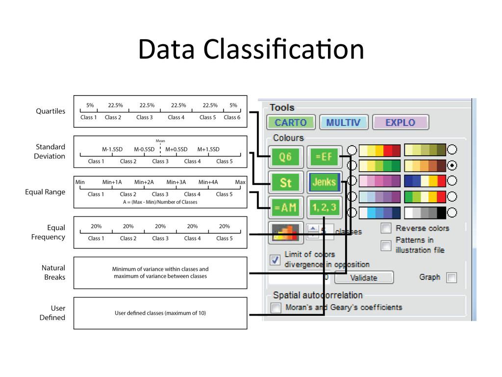 Data Classifica&on