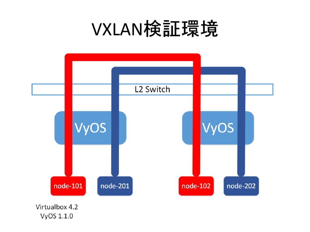 VXLAN検証環境