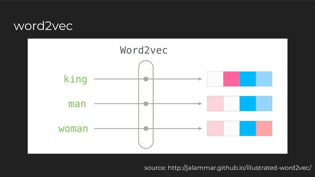 word2vec source: http://jalammar.github.io/illu...