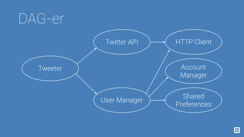 Dagger Tweeter Twitter API HTTP Client User Man...
