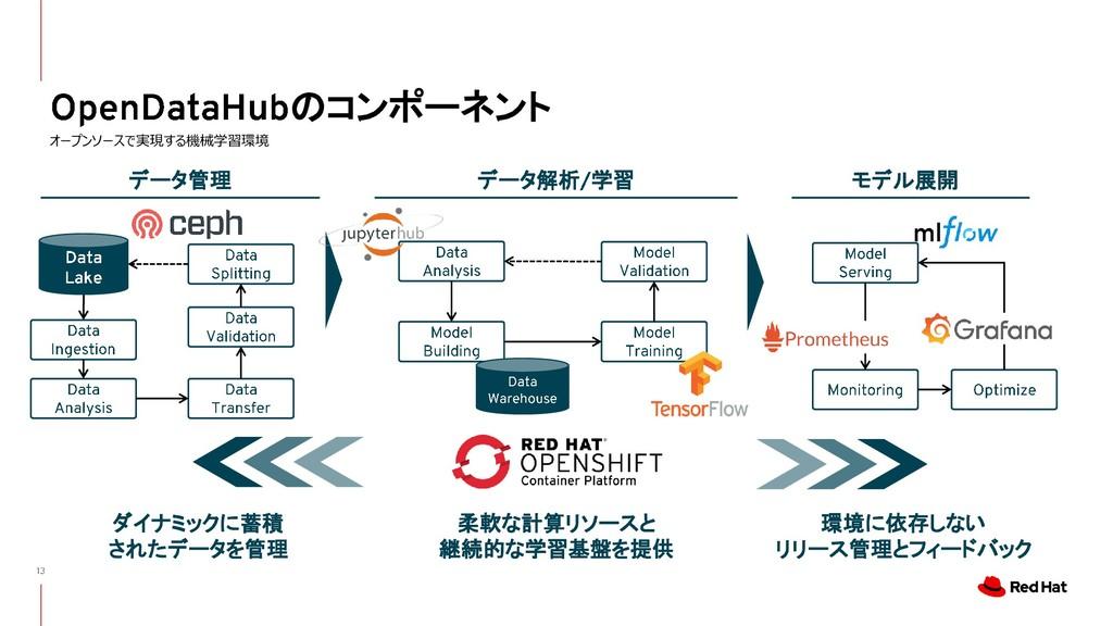 のコンポーネント オープンソースで実現する機械学習環境 データ管理 データ解析 学習 モデル展...