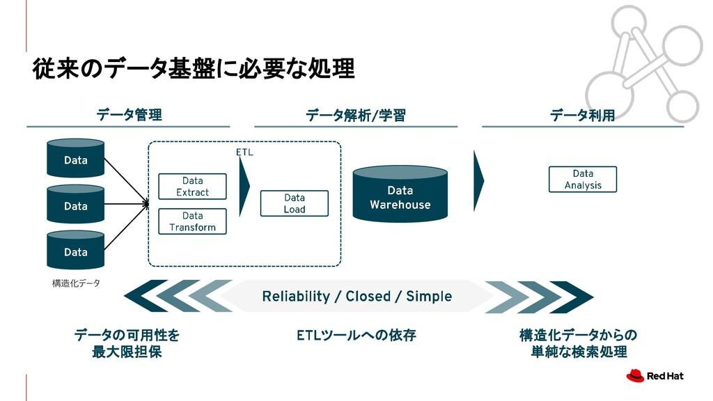 従来のデータ基盤に必要な処理 データ管理 データ解析 学習 データ利用 構造化データ データの...