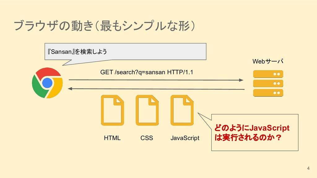 ブラウザの動き(最もシンプルな形) Webサーバ GET /search?q=sansan H...