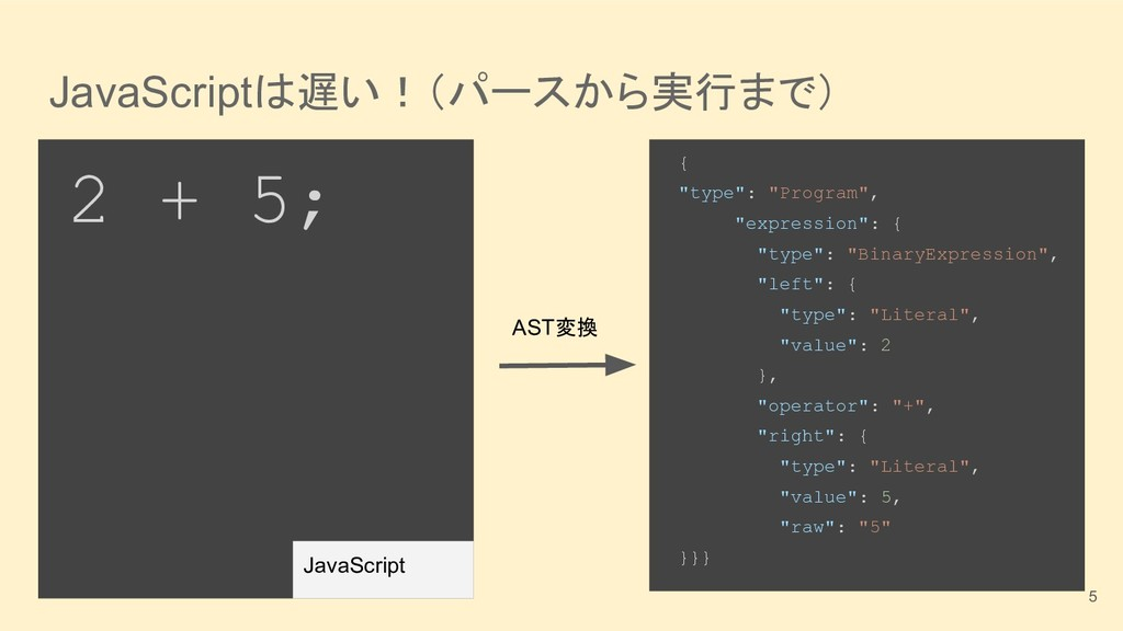 """JavaScriptは遅い!(パースから実行まで) { """"type"""": """"Program"""", ..."""