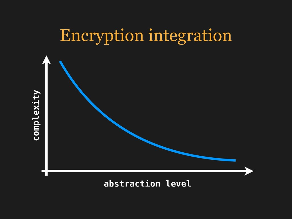 Encryption integration complexity abstraction l...