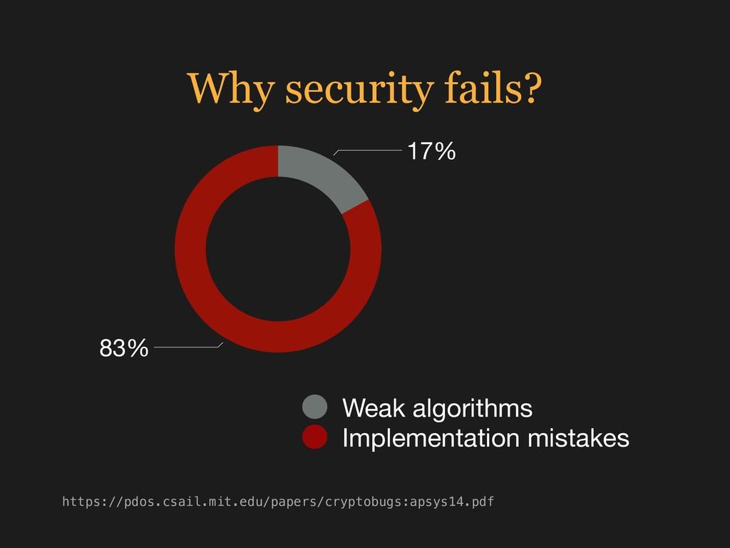 Why security fails? 83% 17% Weak algorithms Imp...