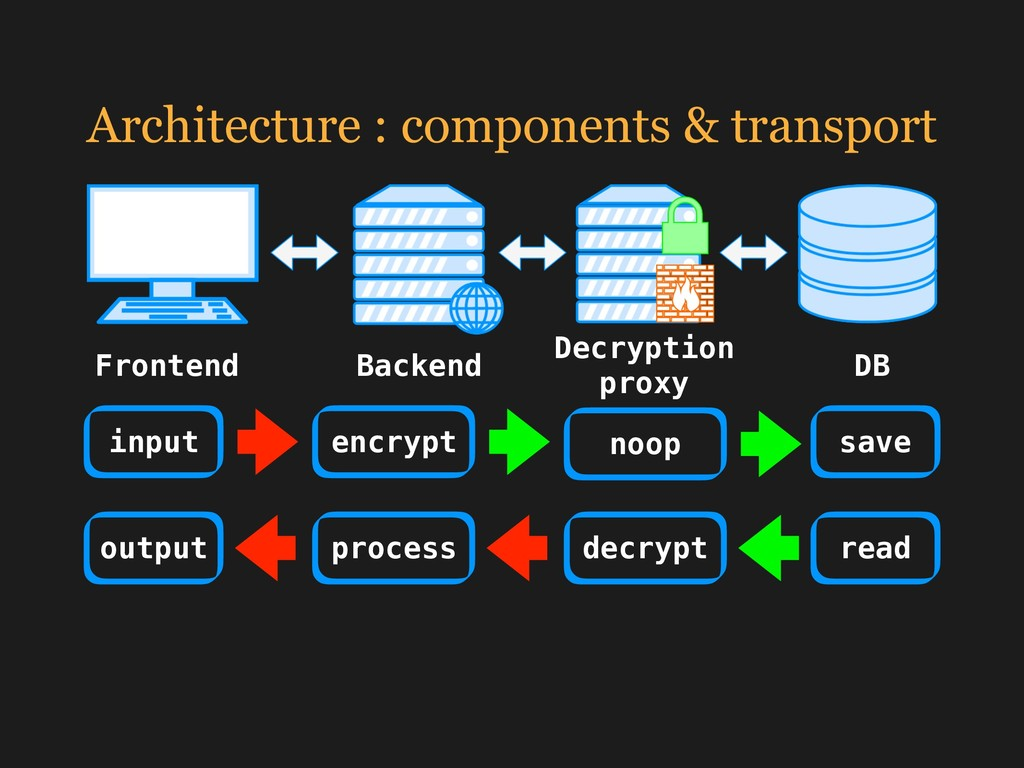Architecture : components & transport Frontend ...