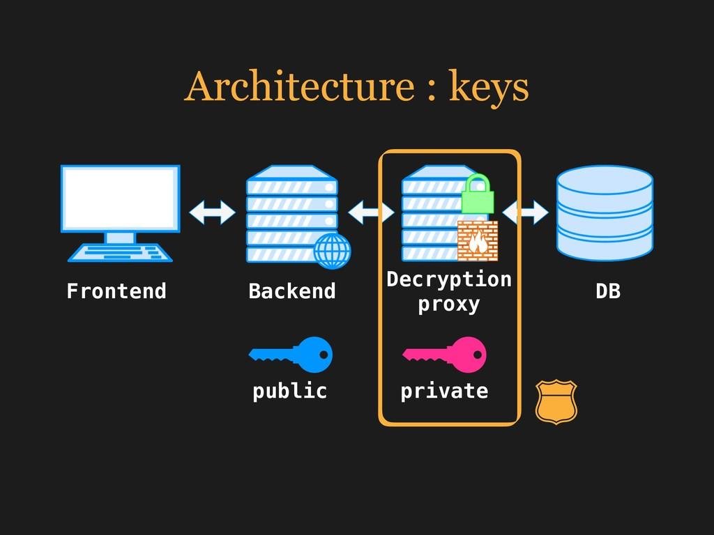 Architecture : keys Frontend Backend Decryption...