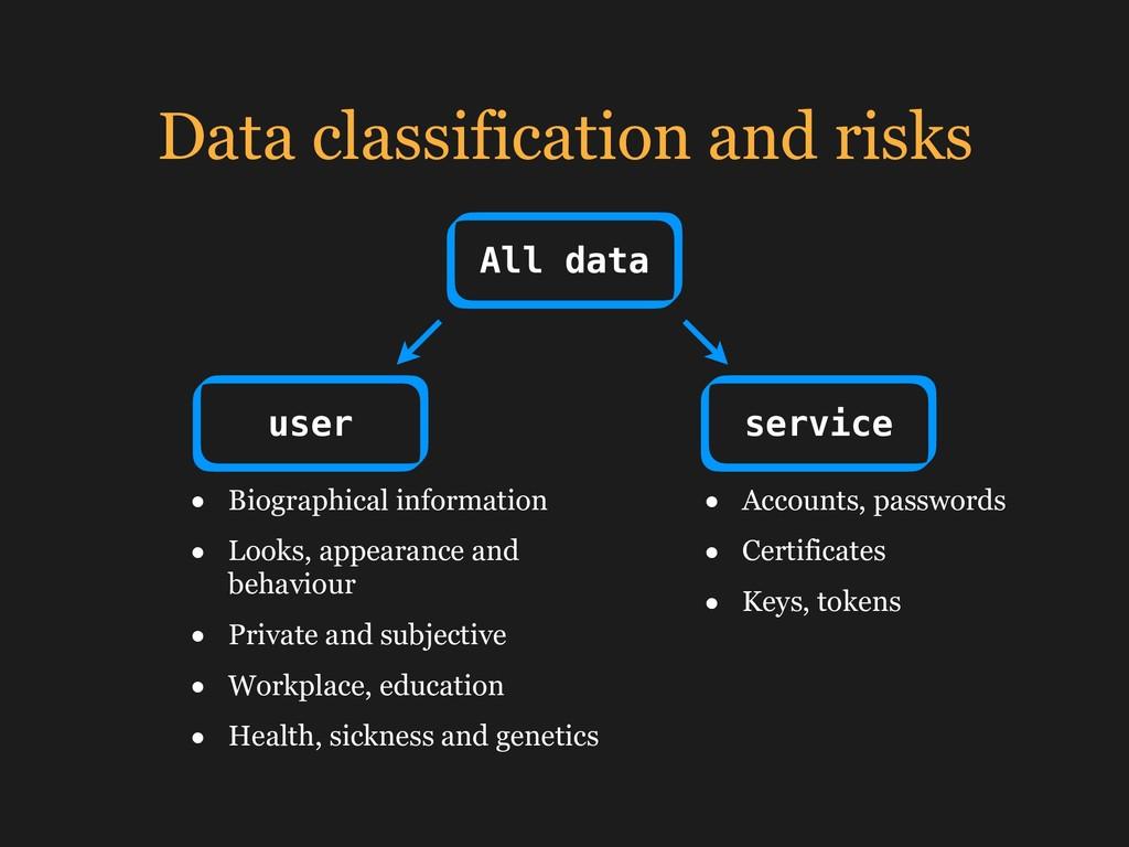 Data classification and risks All data user ser...