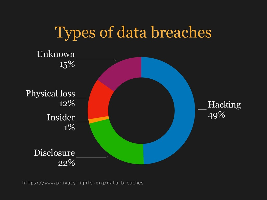 Types of data breaches Unknown 15% Physical los...