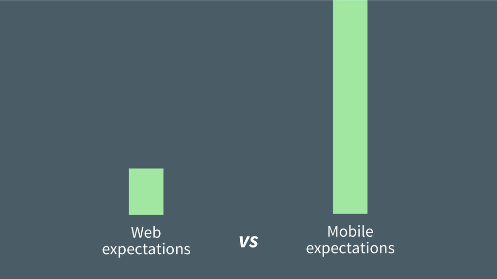 Web expectations Mobile expectations vs
