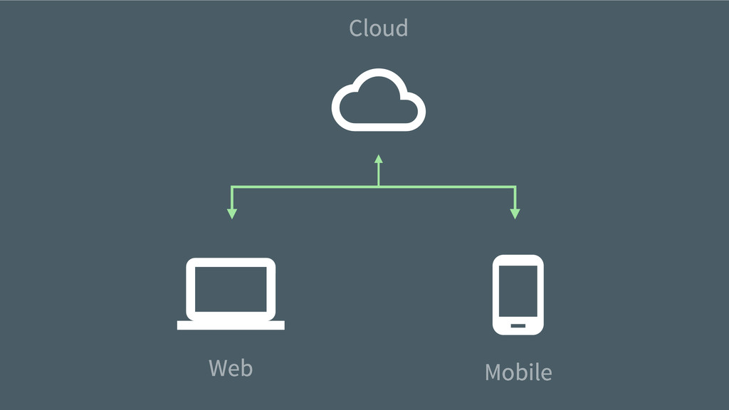 Cloud Web Mobile