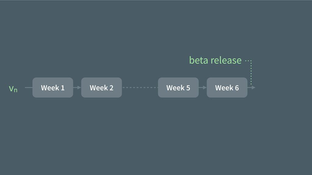 vn Week 1 Week 2 Week 5 Week 6 beta release
