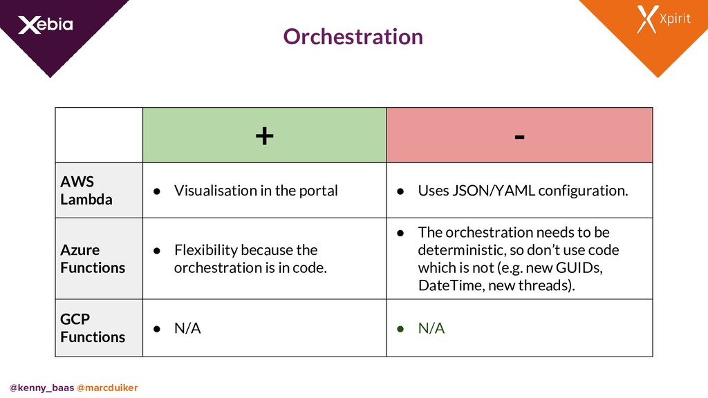 Orchestration + - AWS Lambda ● Visualisation in...