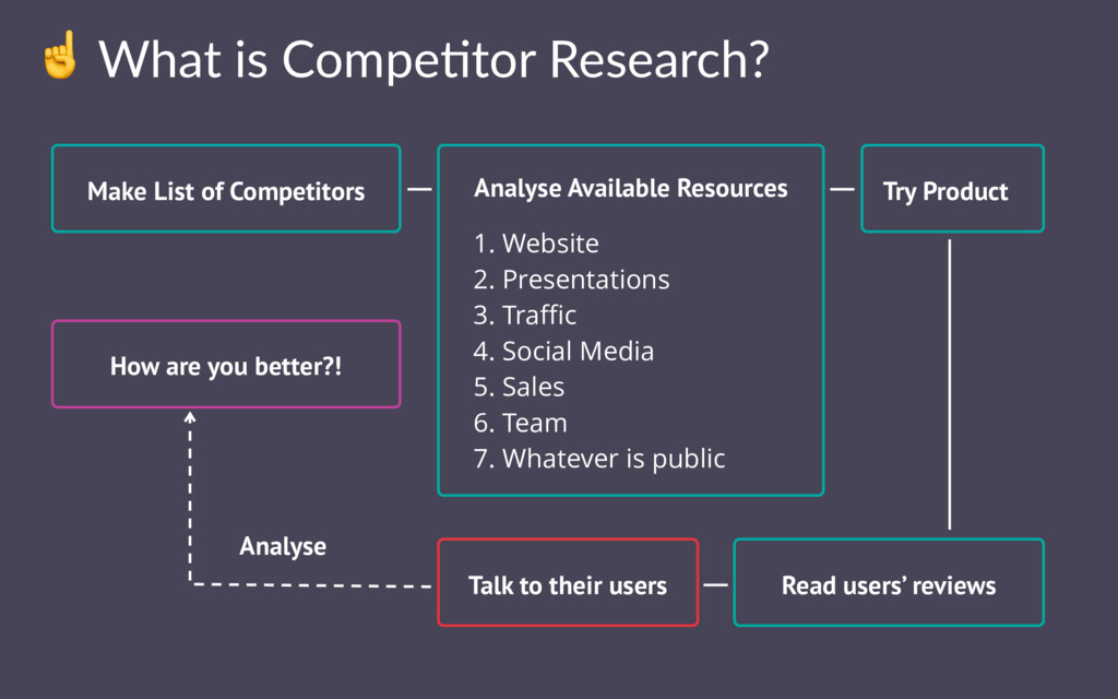 ☝ What is Compe-tor Research? Make List of Comp...