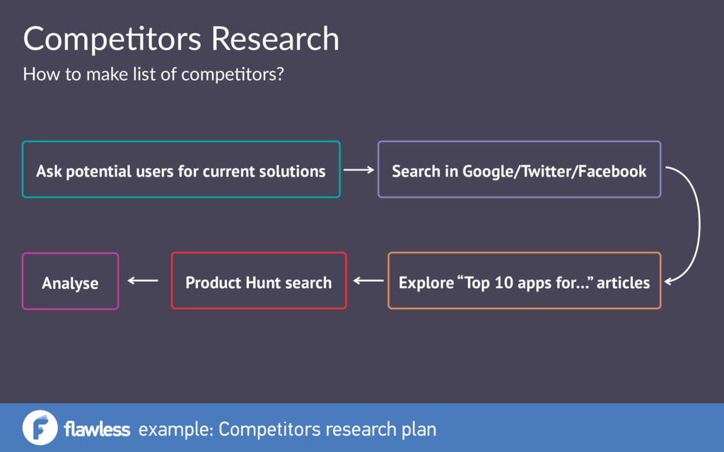 example: Competitors research plan Compe&tors R...