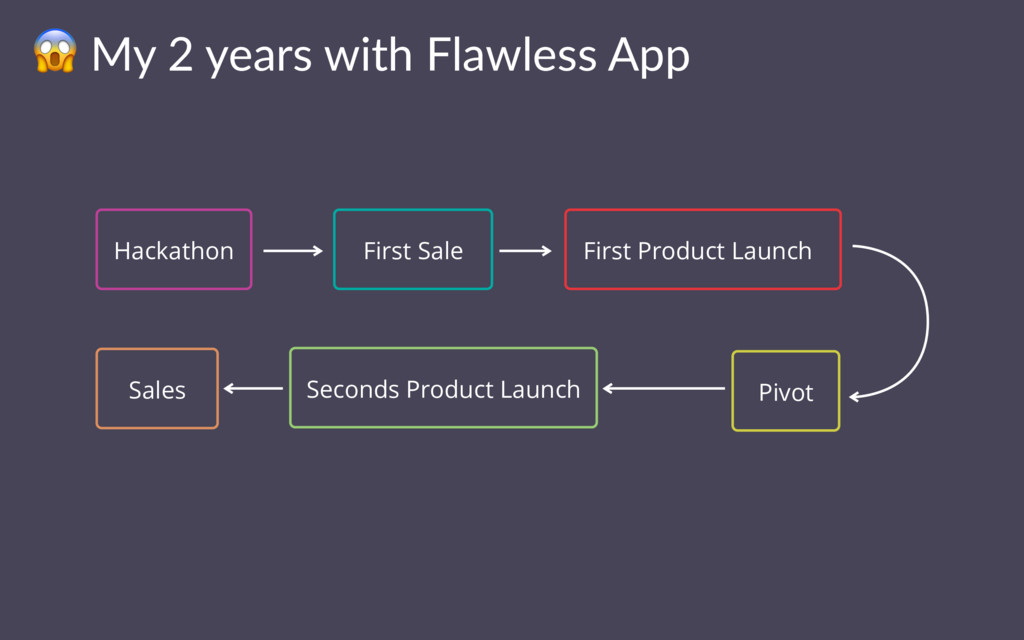 ! My 2 years with Flawless App Hackathon First ...