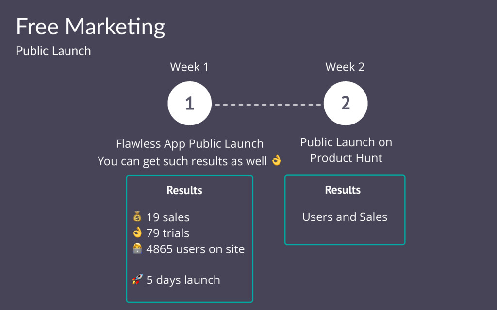 Free Marke(ng Public Launch 1 Week 1 Week 2 Fla...
