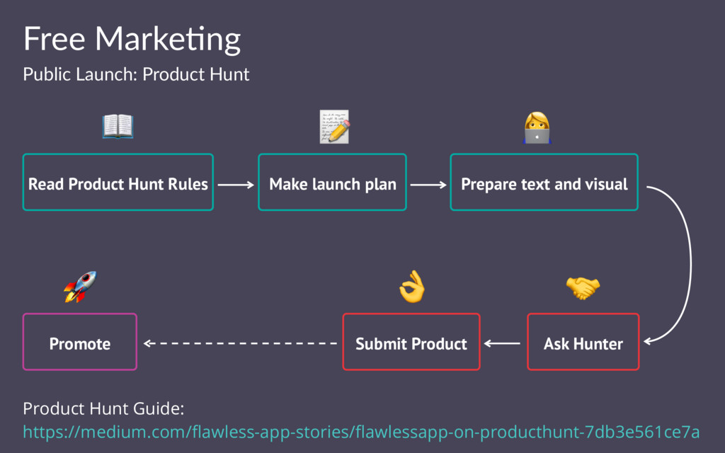 Free Marke(ng Public Launch: Product Hunt Read ...