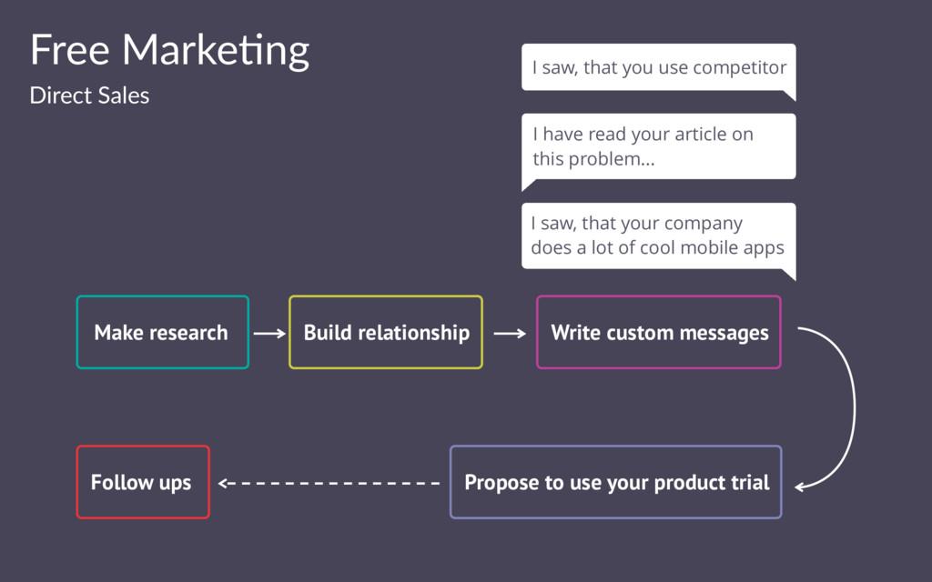 Free Marke(ng Direct Sales Make research Follow...