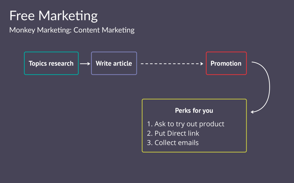 Free Marke(ng Monkey Marke(ng: Content Marke(ng...