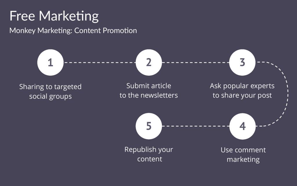 Free Marke(ng Monkey Marke(ng: Content Promo(on...