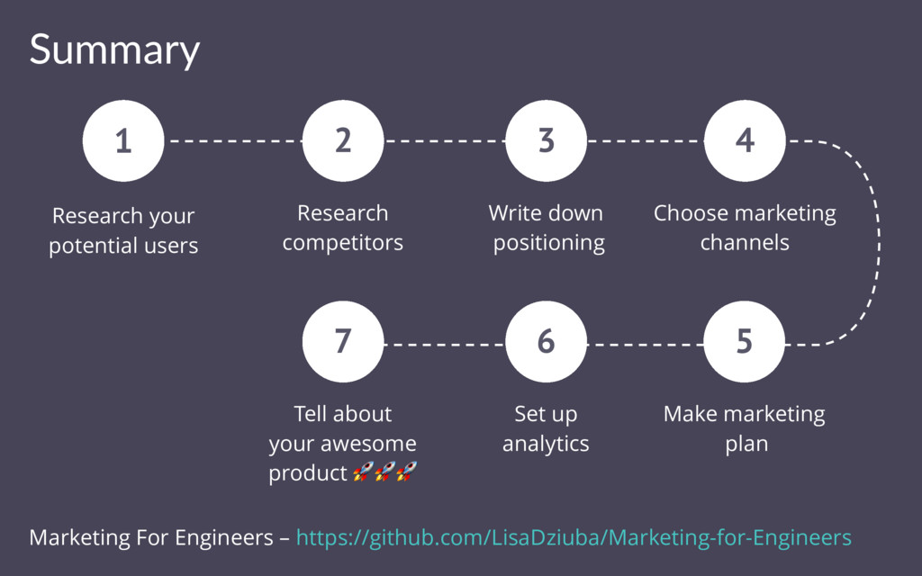 Summary 1 Research your potential users Researc...