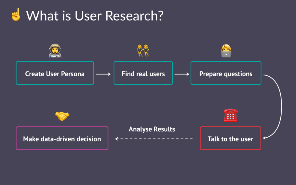☝ What is User Research? Create User Persona Pr...