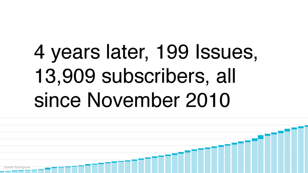 4 years later, 199 Issues, 13,909 subscribers, ...
