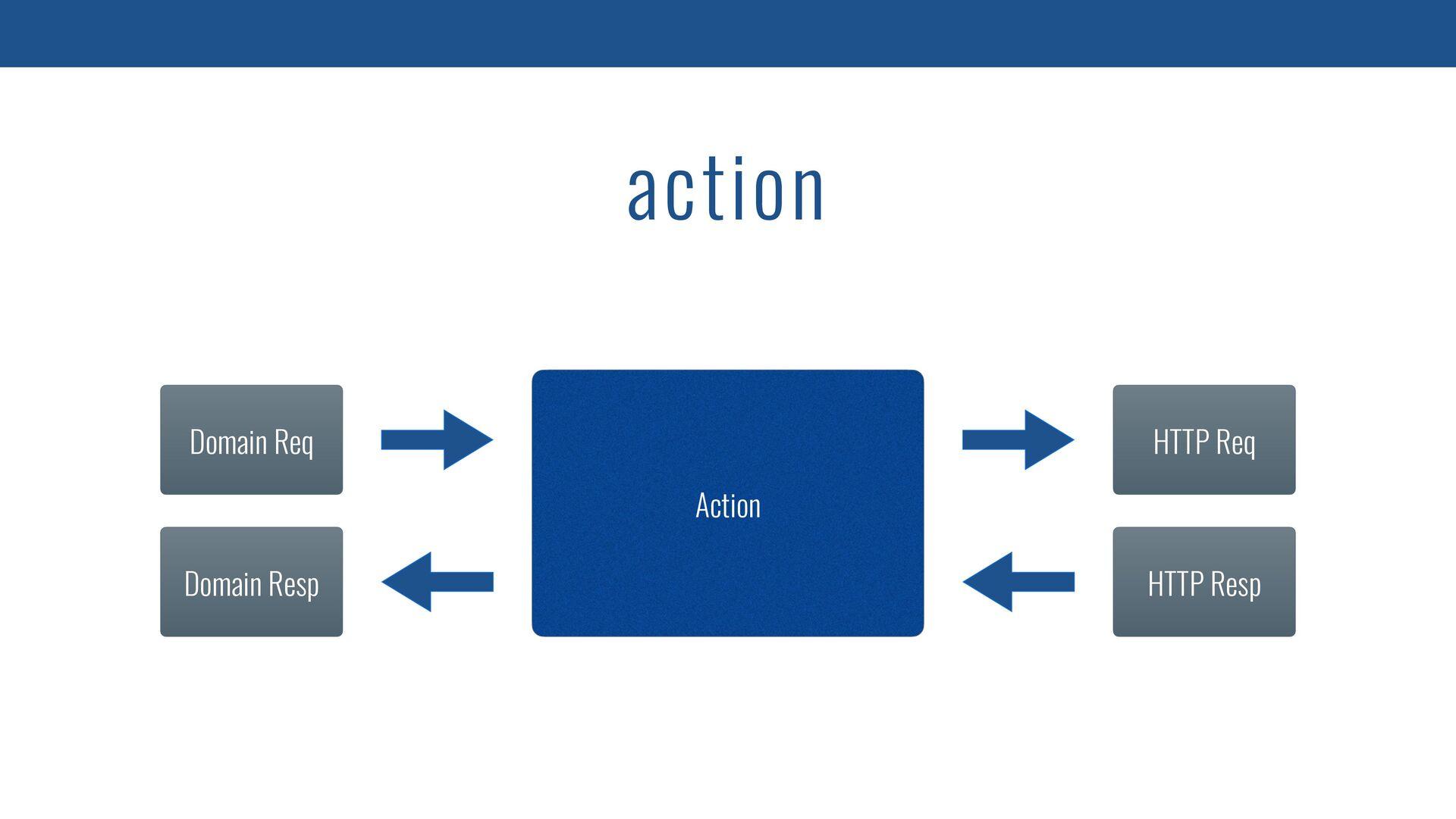 interface GitHubApi { operator fun <R : Any> in...