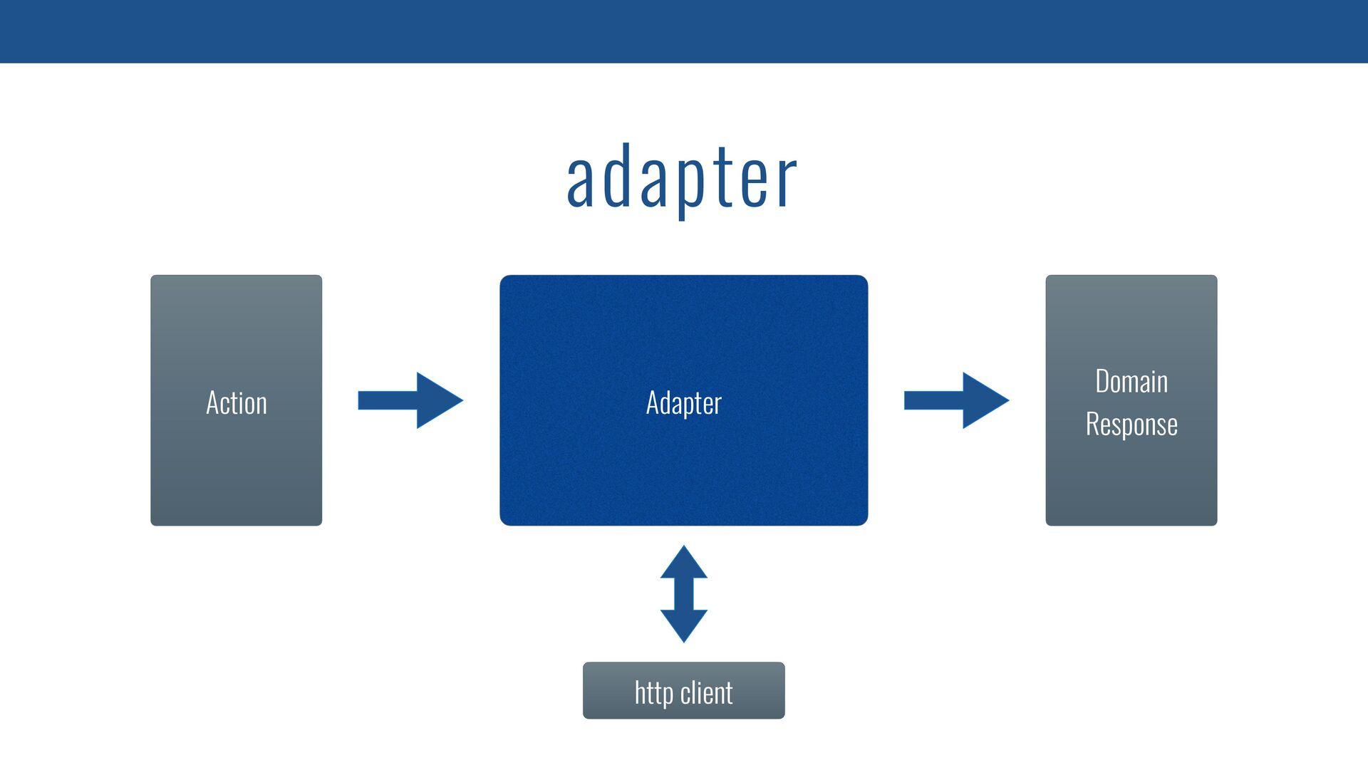 fun GitHubApi.getUser(username: String): UserDe...