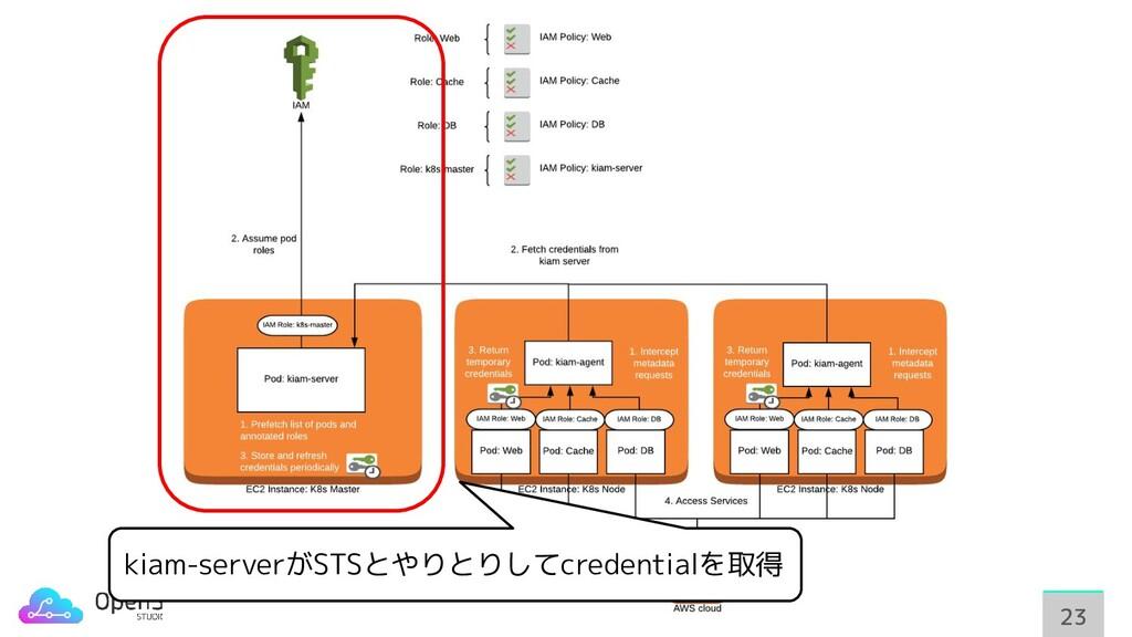 23 23 kiam-serverがSTSとやりとりしてcredentialを取得