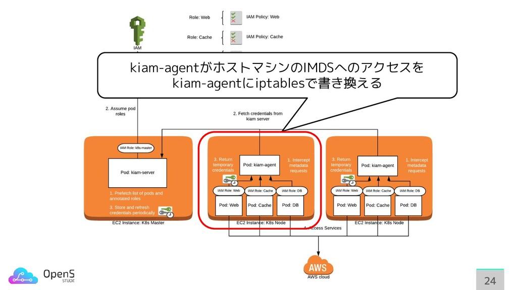 24 24 kiam-agentがホストマシンのIMDSへのアクセスを kiam-agentに...