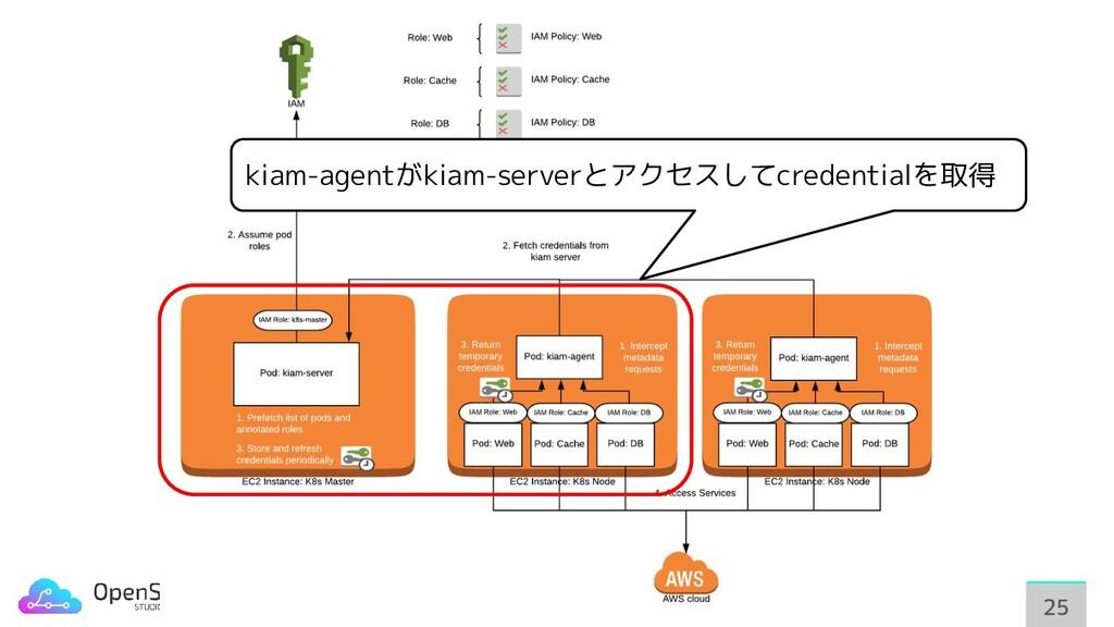 25 25 kiam-agentがkiam-serverとアクセスしてcredentialを取得