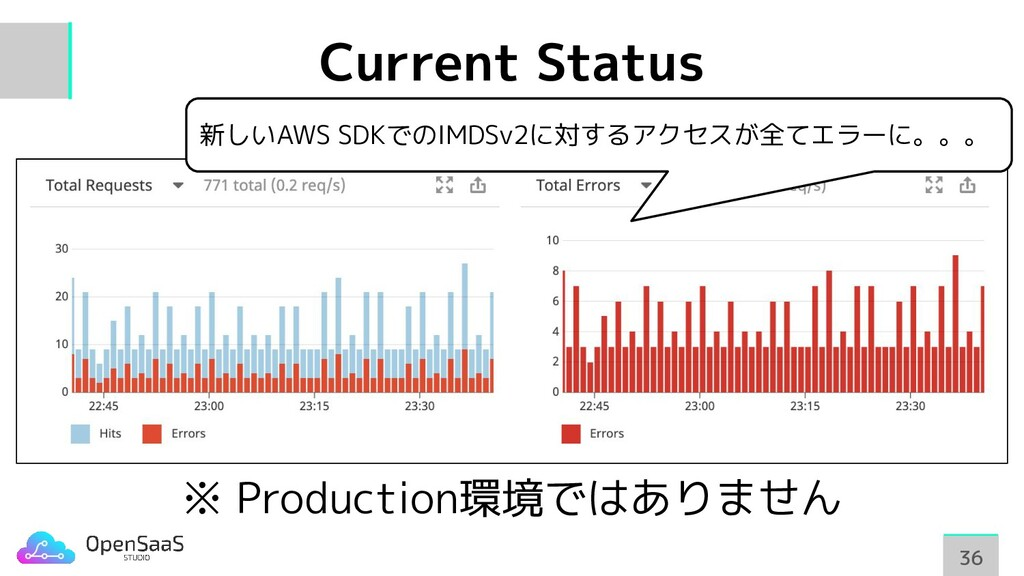 Current Status 36 36 ※ Production環境ではありません 新しいA...
