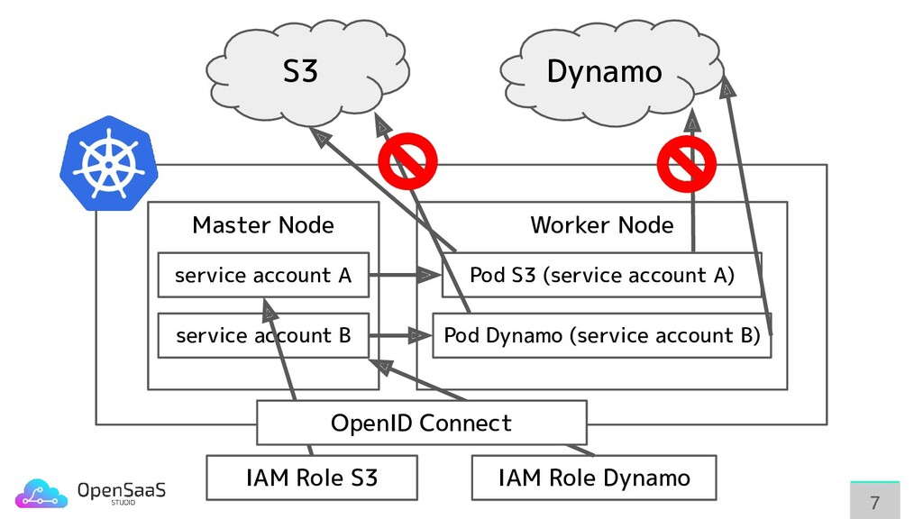 77 IAM Role S3 IAM Role Dynamo Master Node Work...