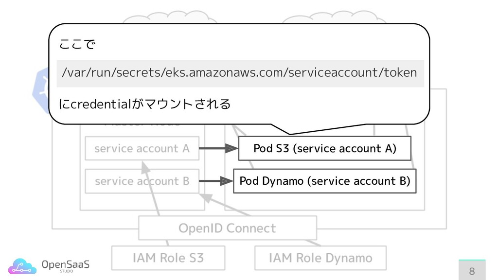 88 Pod S3 (service account A) Pod Dynamo (servi...