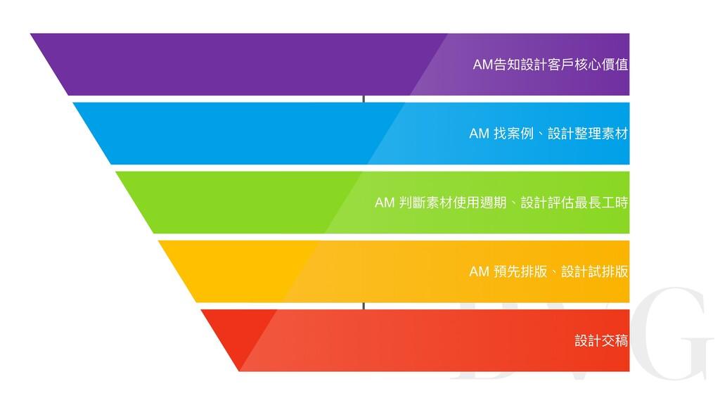 設計交稿 AM 預先排版、設計試排版 AM 判斷素材使⽤週期、設計評估最長⼯時 AM告知設計客...