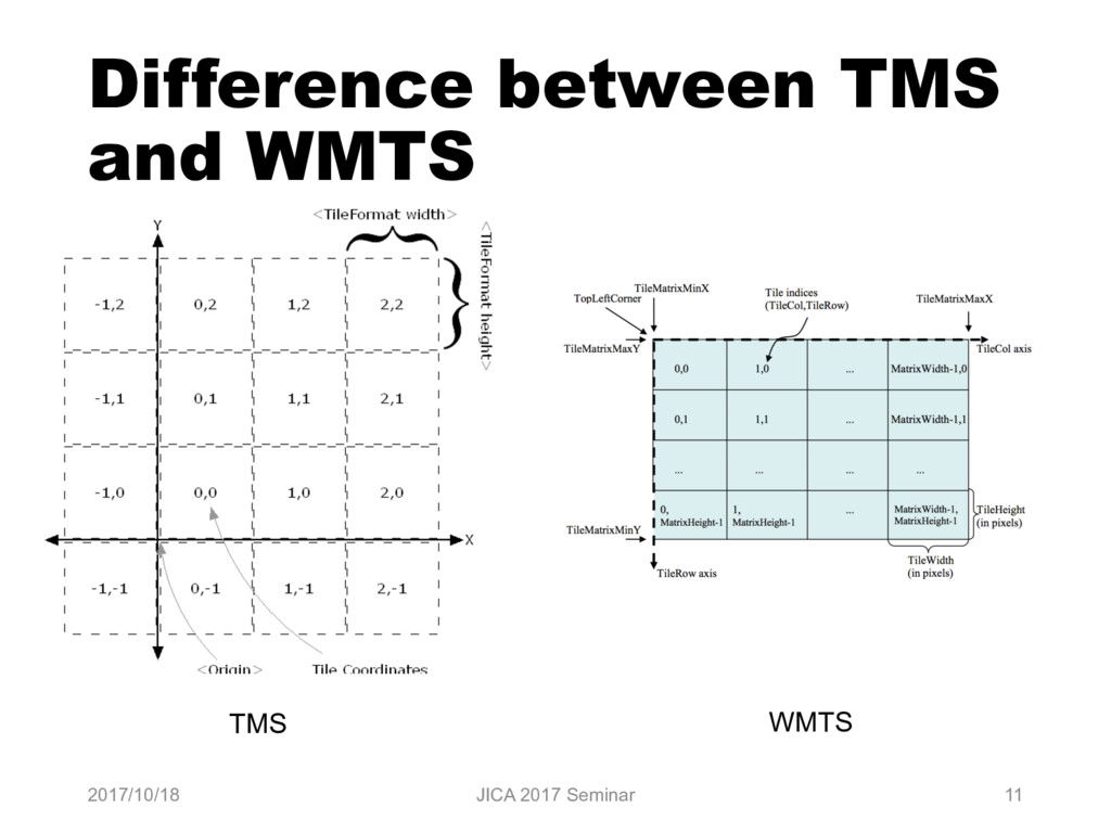 Difference between TMS and WMTS 2017/10/18 JICA...