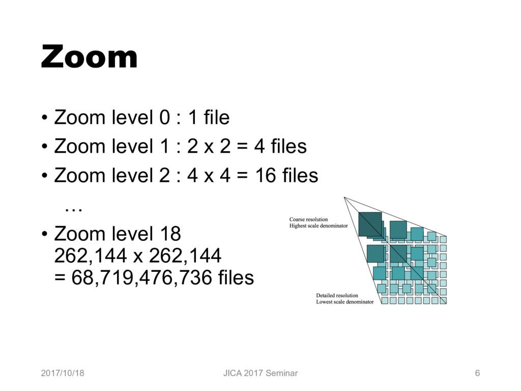 Zoom • Zoom level 0 : 1 file • Zoom level 1 : 2...